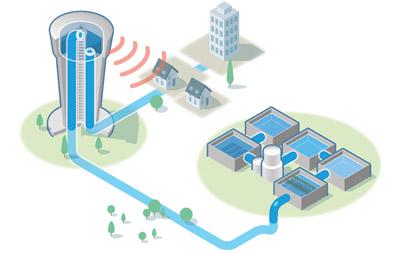 Depósitos de agua - telecontrol